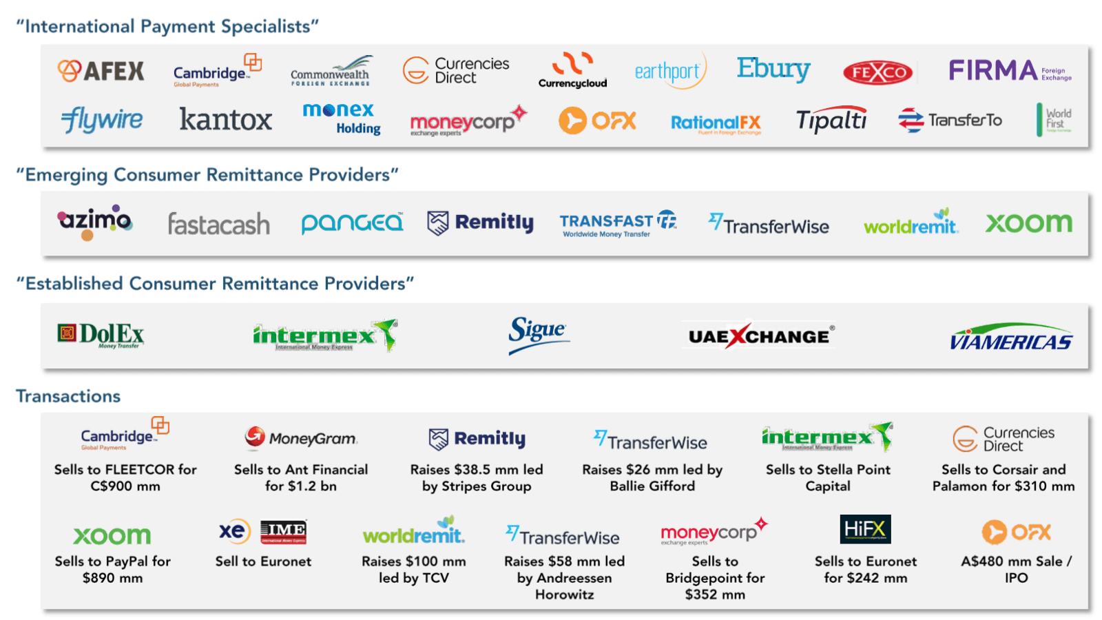 Top 14 Money Transfer Companies and Ripple's Connection