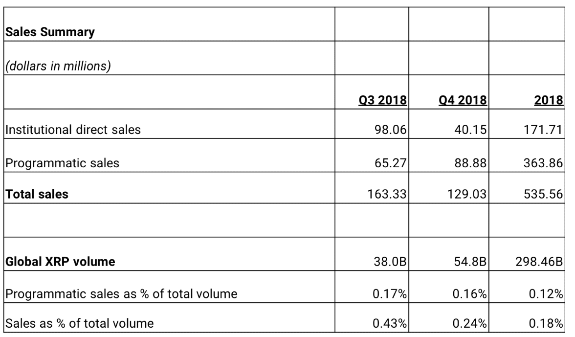 ripple xrp sales summary