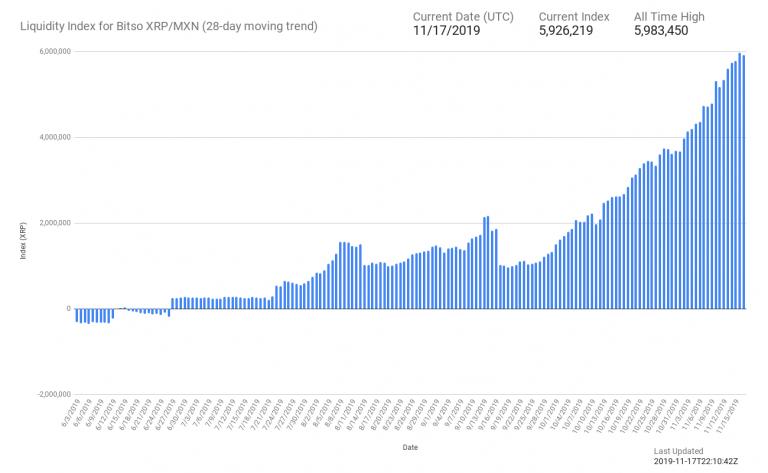 xrp liquidity index
